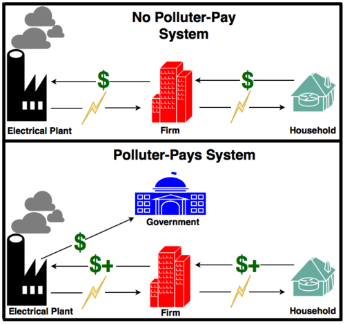 polluter-pays-diagram